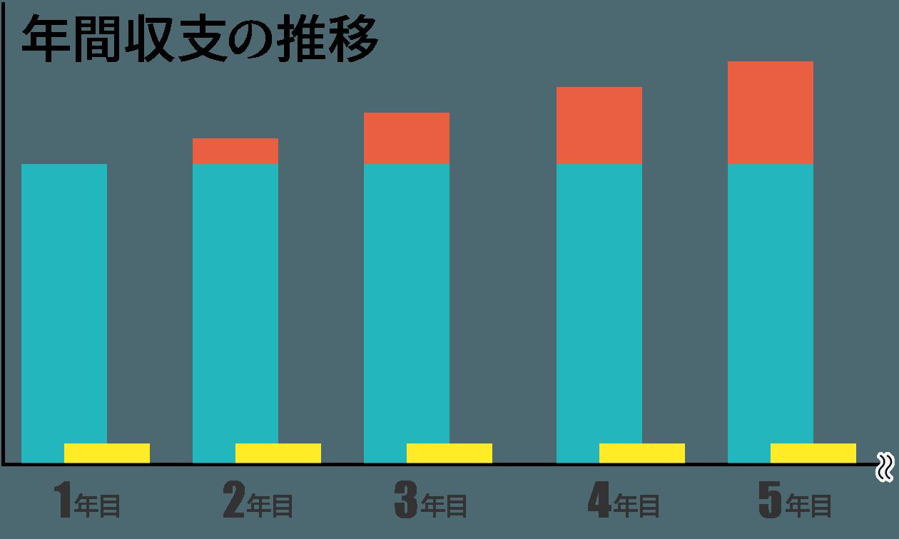 年間収支の推移